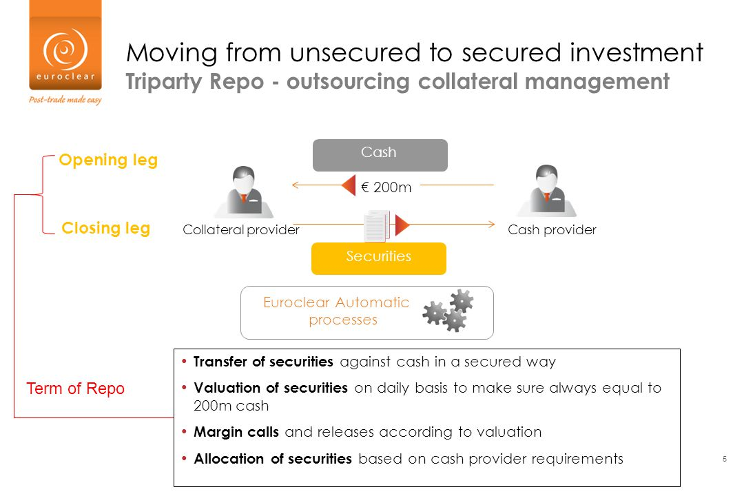 5 Collateral providerCash provider Securities Cash Opening leg Closing leg Transfer of securities against cash in a secured way Valuation of securitie