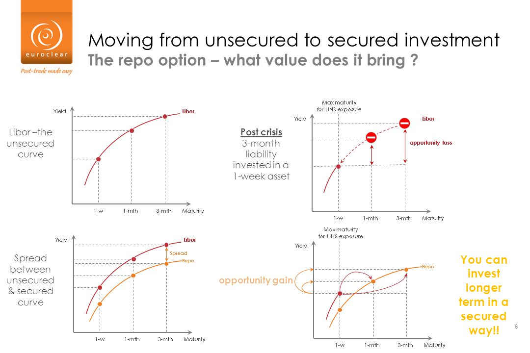 6 Moving from unsecured to secured investment The repo option – what value does it bring ? Post crisis 3-month liability invested in a 1-week asset Li