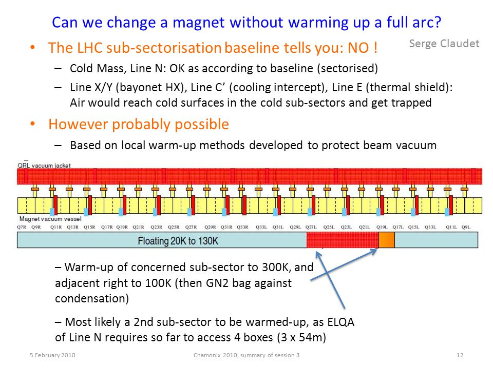 Can we change a magnet without warming up a full arc? The LHC sub-sectorisation baseline tells you: NO ! – Cold Mass, Line N: OK as according to basel