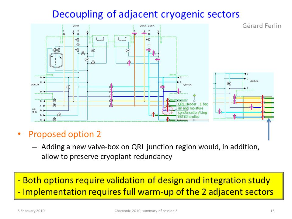 Decoupling of adjacent cryogenic sectors Proposed option 2 – Adding a new valve-box on QRL junction region would, in addition, allow to preserve cryoplant redundancy 5 February 2010Chamonix 2010, summary of session 315 - Both options require validation of design and integration study - Implementation requires full warm-up of the 2 adjacent sectors Gérard Ferlin