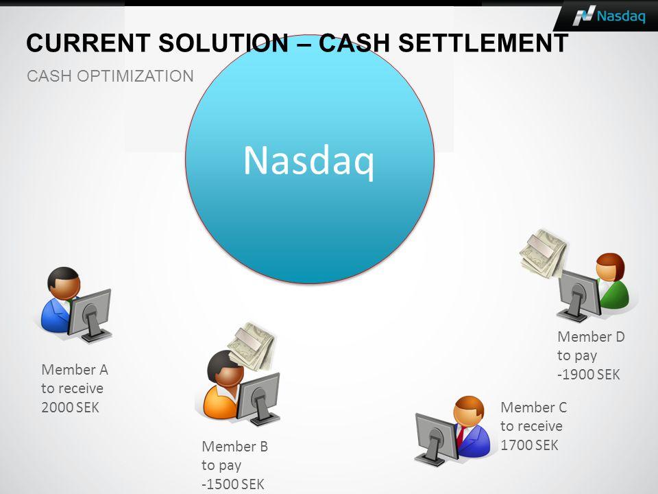 Member A to receive 2000 SEK Member B to pay -1500 SEK Member C to receive 1700 SEK Member D to pay -1900 SEK Nasdaq CURRENT SOLUTION – CASH SETTLEMENT CASH OPTIMIZATION