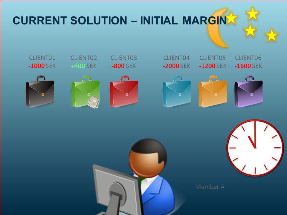 CLIENT01 -1000 SEK CLIENT02 +400 SEK CLIENT03 -800 SEK CLIENT04 -2000 SEK CLIENT05 -1200 SEK CLIENT06 -1600 SEK Member A CURRENT SOLUTION – INITIAL MARGIN
