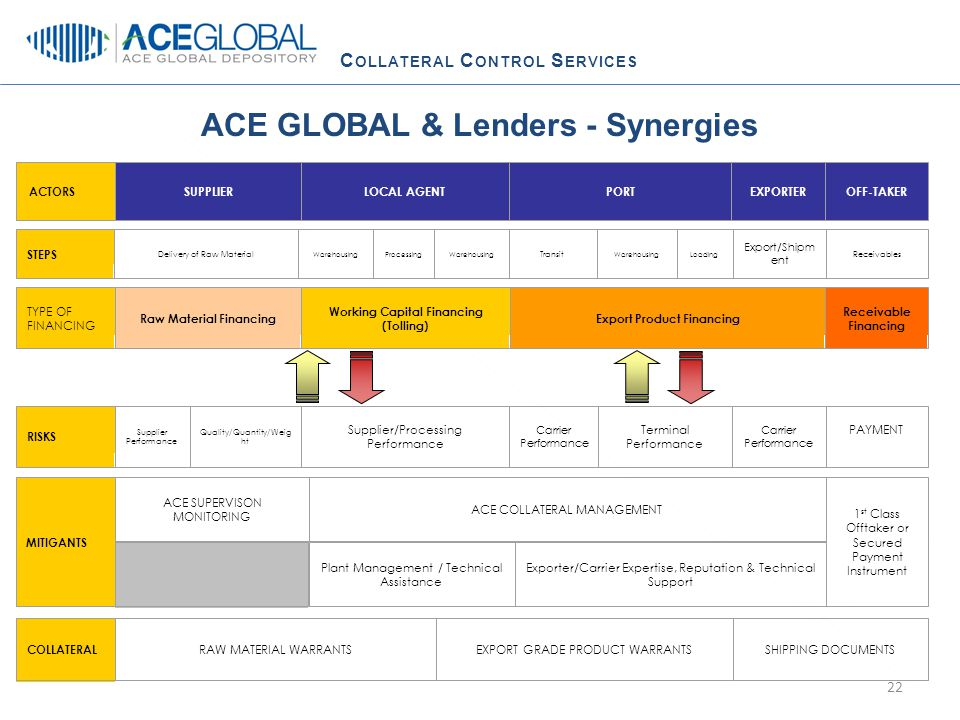 C OLLATERAL C ONTROL S ERVICES ACE GLOBAL & Lenders - Synergies 22 ACTORSSUPPLIERLOCAL AGENTPORTEXPORTEROFF-TAKER STEPS Delivery of Raw Material WarehousingProcessingWarehousing Transit WarehousingLoading Export/Shipm ent Receivables TYPE OF FINANCING Raw Material Financing Working Capital Financing (Tolling) Export Product Financing Receivable Financing EXPORT GRADE PRODUCT WARRANTS COLLATERAL RAW MATERIAL WARRANTSSHIPPING DOCUMENTS RISKS Supplier Performance Quality/Quantity/Weig ht Supplier/Processing Performance Carrier Performance Terminal Performance Carrier Performance PAYMENT MITIGANTS ACE SUPERVISON MONITORING ACE COLLATERAL MANAGEMENT 1 st Class Offtaker or Secured Payment Instrument Plant Management / Technical Assistance Exporter/Carrier Expertise, Reputation & Technical Support