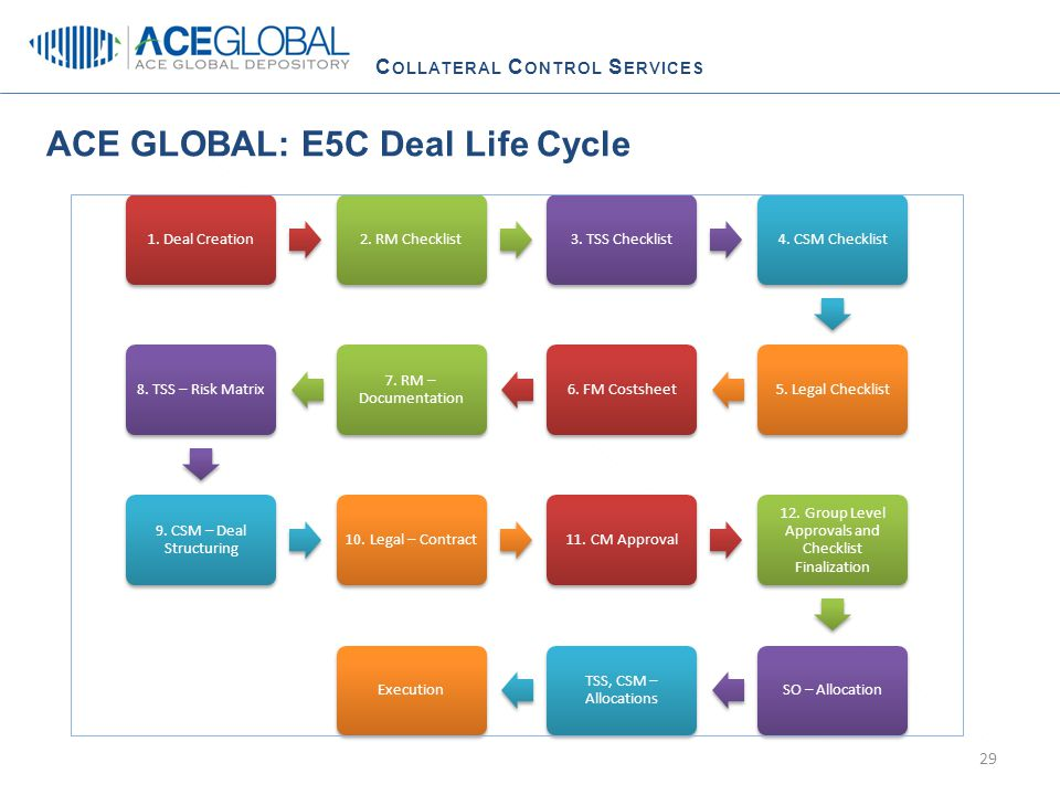 C OLLATERAL C ONTROL S ERVICES ACE GLOBAL: E5C Deal Life Cycle 1.