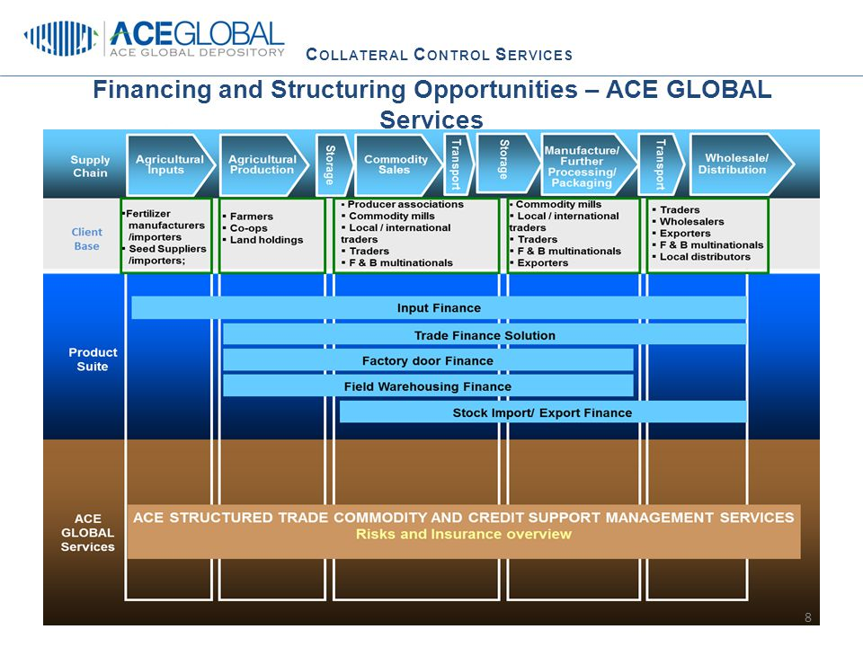 C OLLATERAL C ONTROL S ERVICES ACE GLOBAL - Collateral Control Services ACE GLOBAL provides a One-Stop Shop across the commodity value chain.