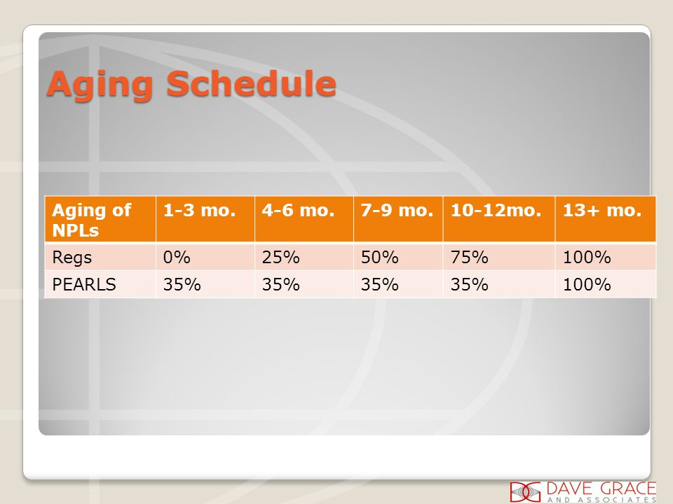 Aging Schedule Aging of NPLs 1-3 mo.4-6 mo.7-9 mo.10-12mo.13+ mo. Regs0%25%50%75%100% PEARLS35% 100%
