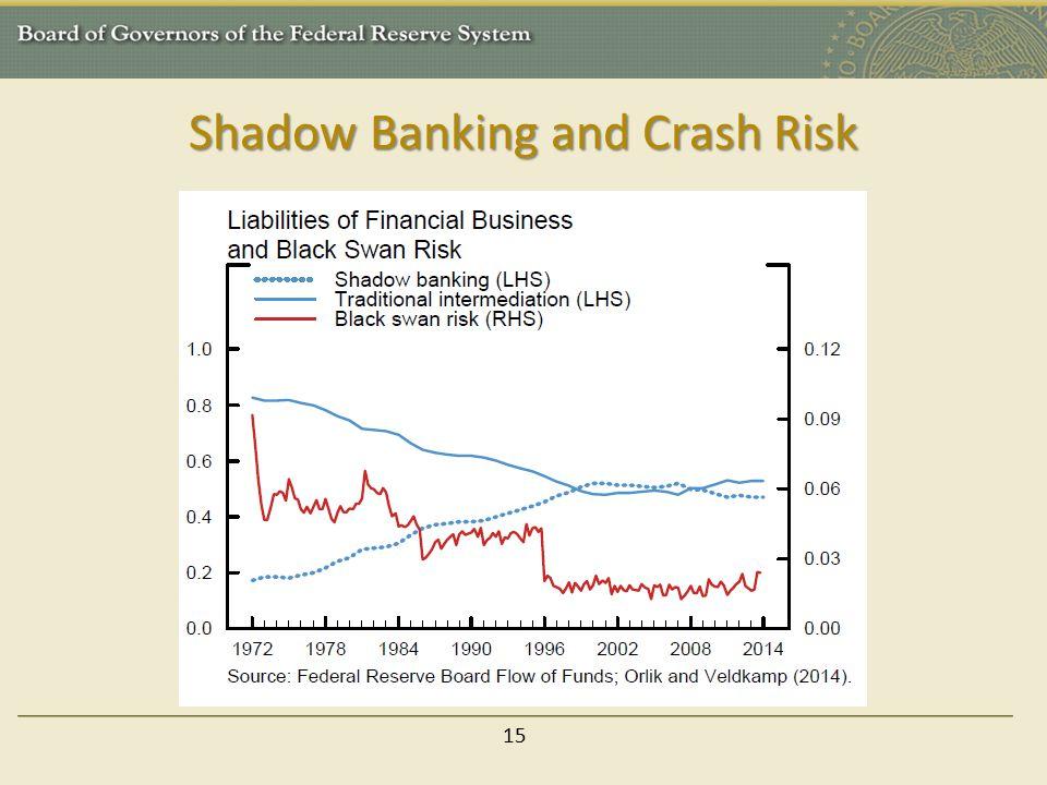 Shadow Banking and Crash Risk 15