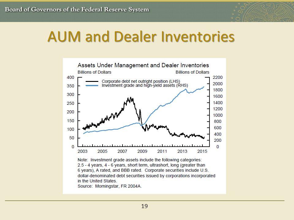 AUM and Dealer Inventories 19