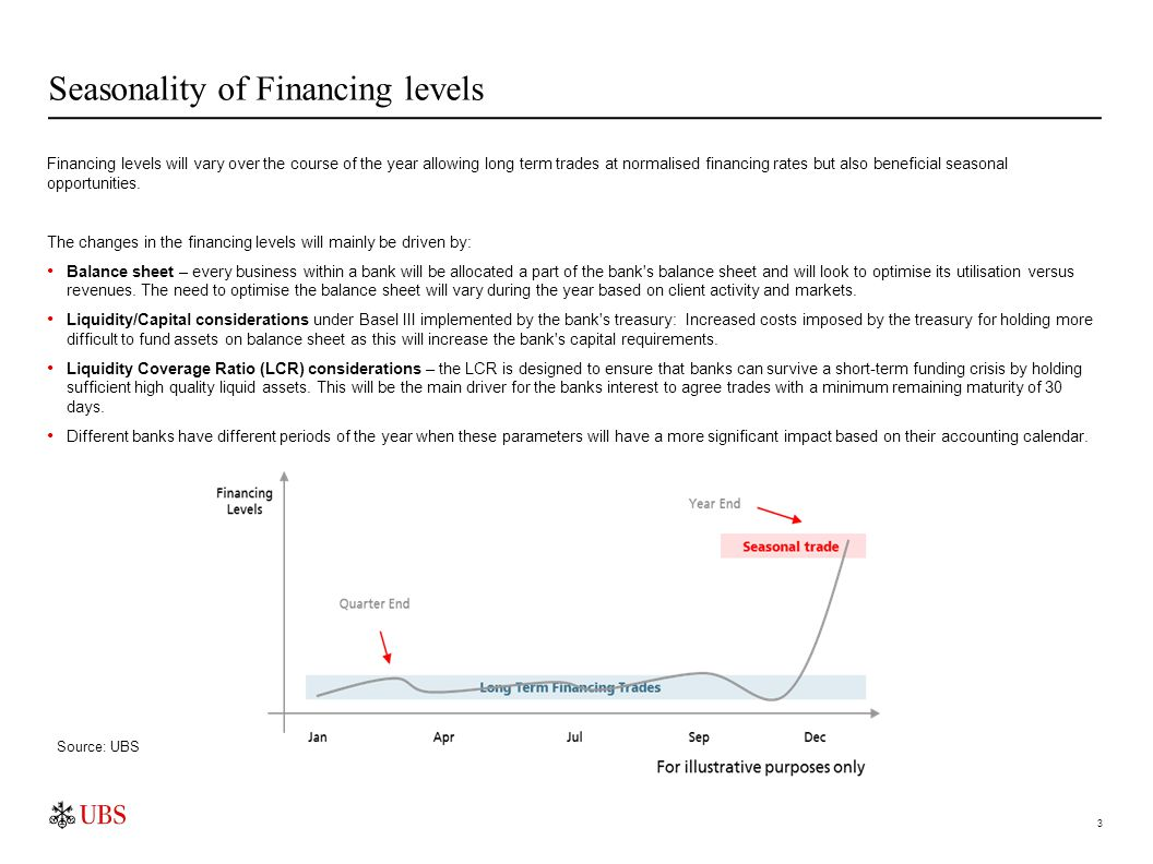 Financing levels will vary over the course of the year allowing long term trades at normalised financing rates but also beneficial seasonal opportunit