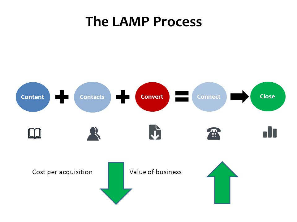 Content Contacts ConnectConvertClose The LAMP Process Cost per acquisition Value of business