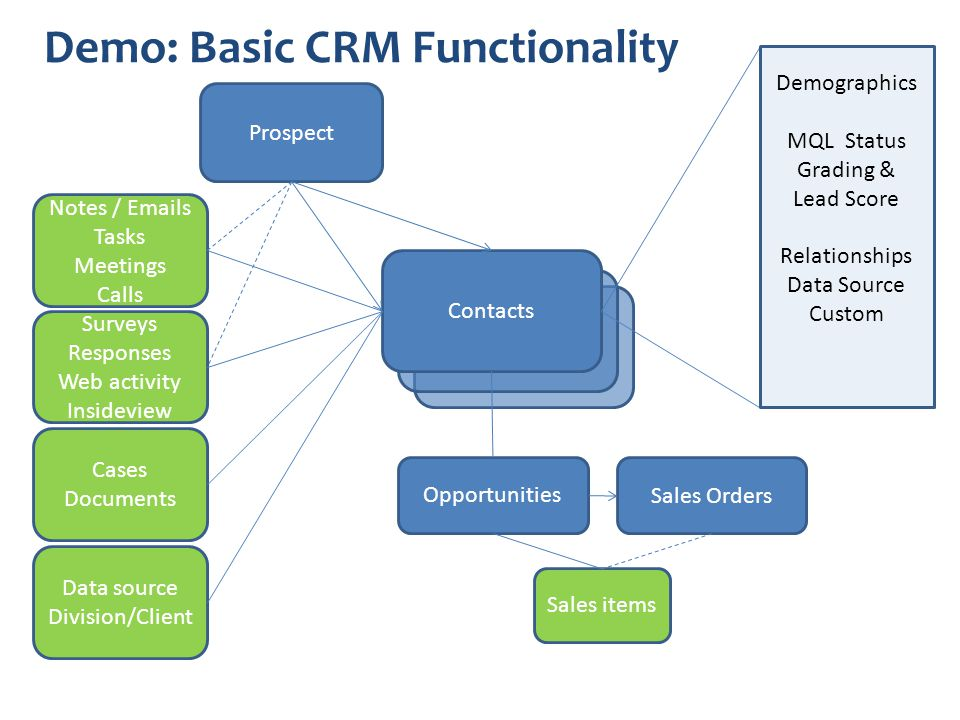 Demo: Basic CRM Functionality Prospect Contacts Notes / Emails Tasks Meetings Calls Surveys Responses Web activity Insideview Cases Documents Data source Division/Client Demographics MQL Status Grading & Lead Score Relationships Data Source Custom Opportunities Sales items Sales Orders