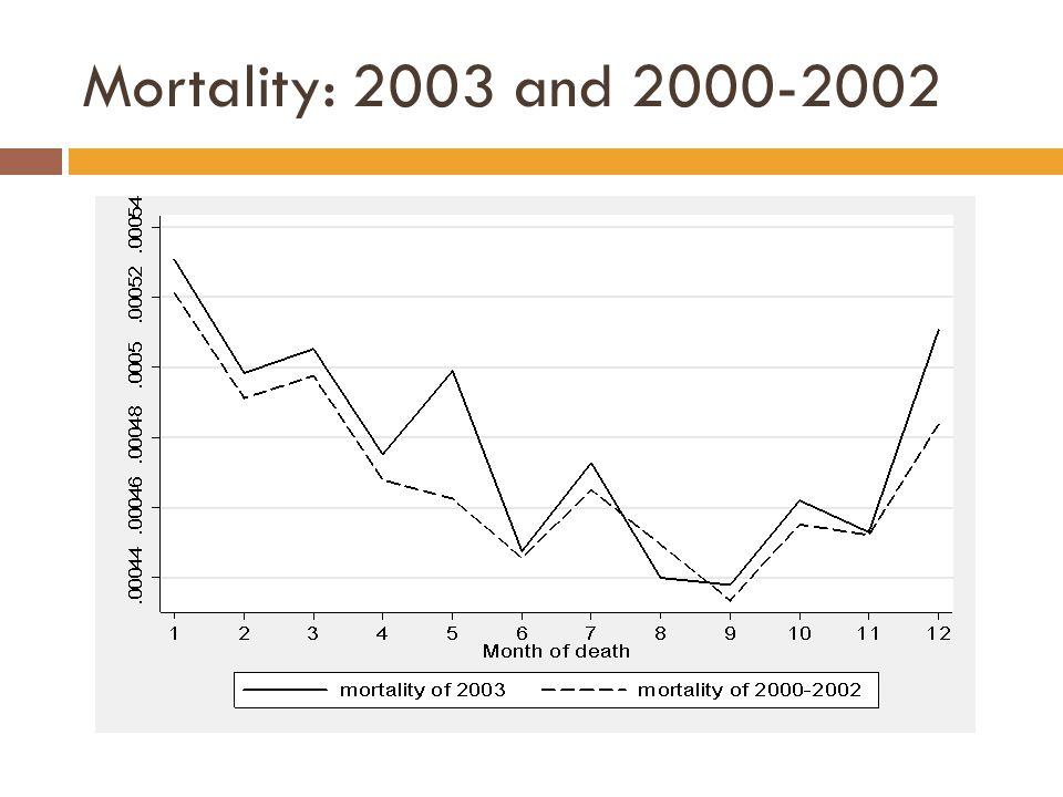 Mortality: 2003 and 2000-2002