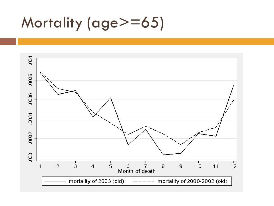 Mortality (age>=65)