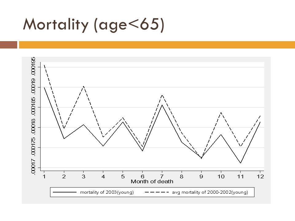 Mortality (age<65)