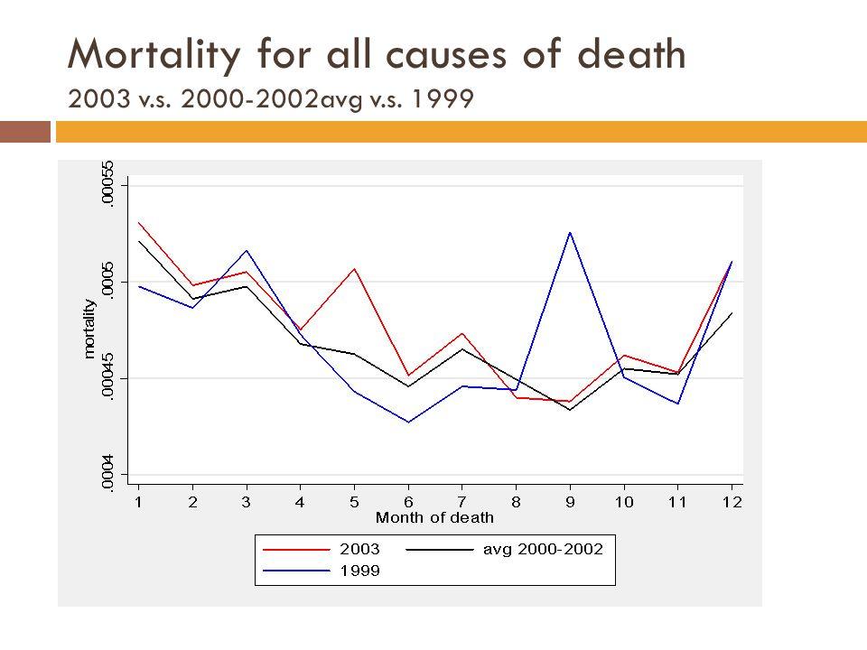 Mortality for all causes of death 2003 v.s. 2000-2002avg v.s. 1999