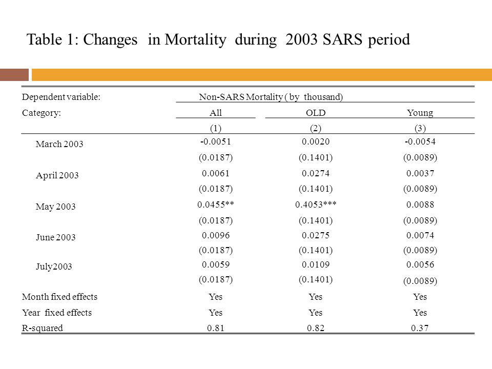 Table 1: Changes in Mortality during 2003 SARS period Dependent variable:Non-SARS Mortality ( by thousand) Category:AllOLDYoung (1) (2)(3) March 2003