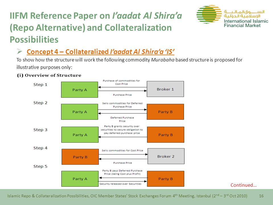  Concept 4 – Collateralized I'aadat Al Shira'a 'IS' To show how the structure will work the following commodity Murabaha based structure is proposed for illustrative purposes only: Continued… Islamic Repo & Collateralization Possibilities, OIC Member States' Stock Exchanges Forum 4 th Meeting, Istanbul (2 nd – 3 rd Oct 2010)16 IIFM Reference Paper on I'aadat Al Shira'a (Repo Alternative) and Collateralization Possibilities