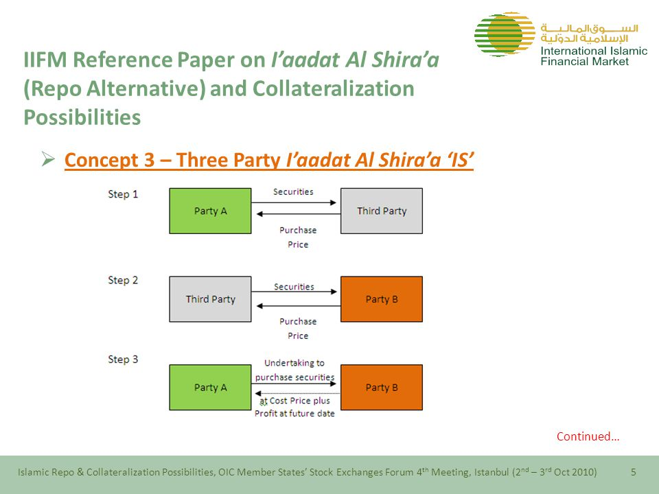  Concept 3 – Three Party I'aadat Al Shira'a 'IS' Step 1: Party A sells securities to a third party (who may be a broker, a clearing agent, a custodian or another third party) against the payment of cash (ideally the aim should be to find an independent third party such as the clearing house of a Stock Exchange or a custodian bank) Step 2: The third party immediately sells the securities to Party B against the payment of cash Step 3: Party A undertakes to Party B to buy equivalent securities at maturity at a specified agreed price.