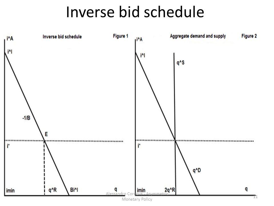 Inverse bid schedule 11 Alessandro Cordova - Asymmetric Monetary Policy