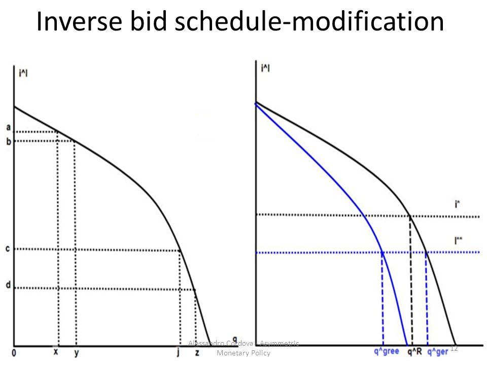 Inverse bid schedule-modification 12 Alessandro Cordova - Asymmetric Monetary Policy