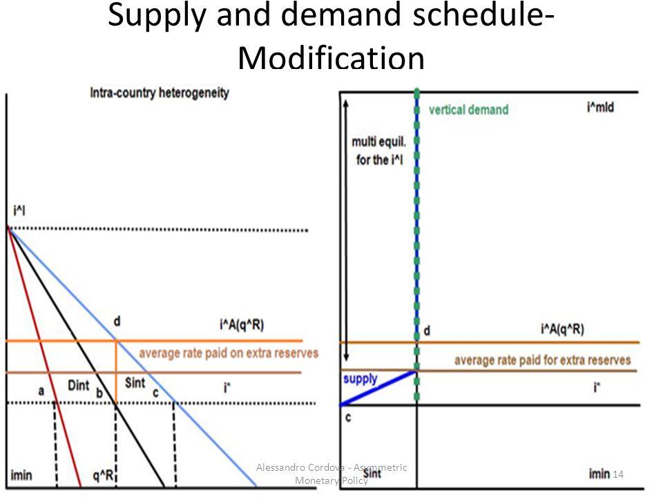 Supply and demand schedule- Modification 14 Alessandro Cordova - Asymmetric Monetary Policy