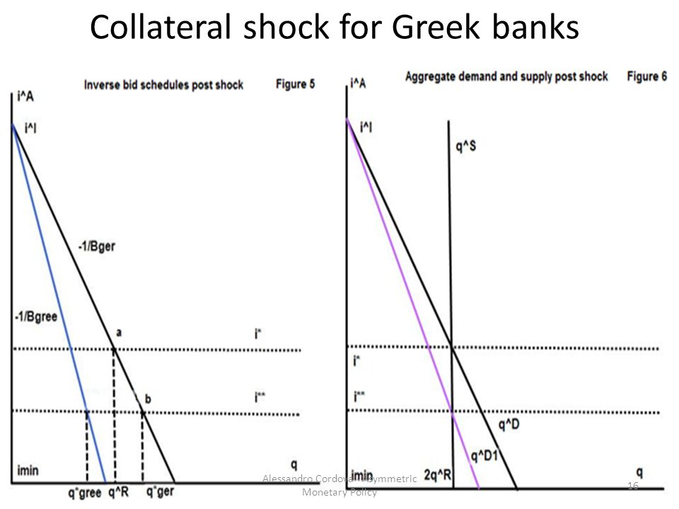 Collateral shock for Greek banks 16 Alessandro Cordova - Asymmetric Monetary Policy