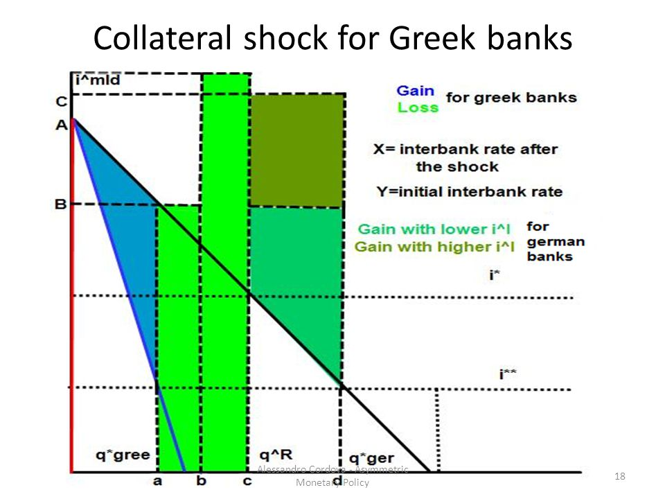 Collateral shock for Greek banks 18 Alessandro Cordova - Asymmetric Monetary Policy