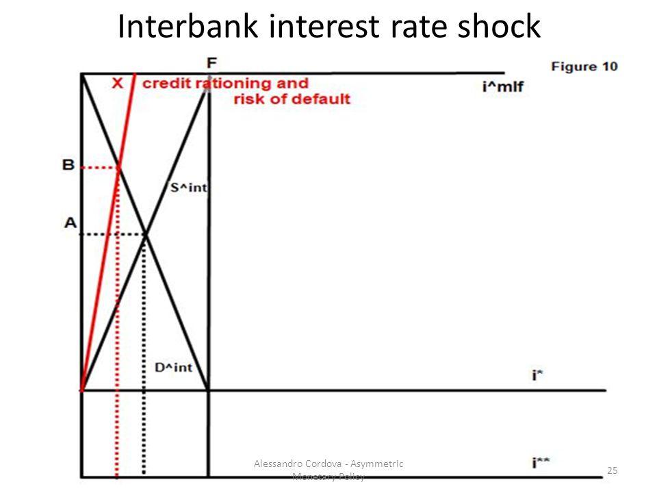 Interbank interest rate shock 25 Alessandro Cordova - Asymmetric Monetary Policy