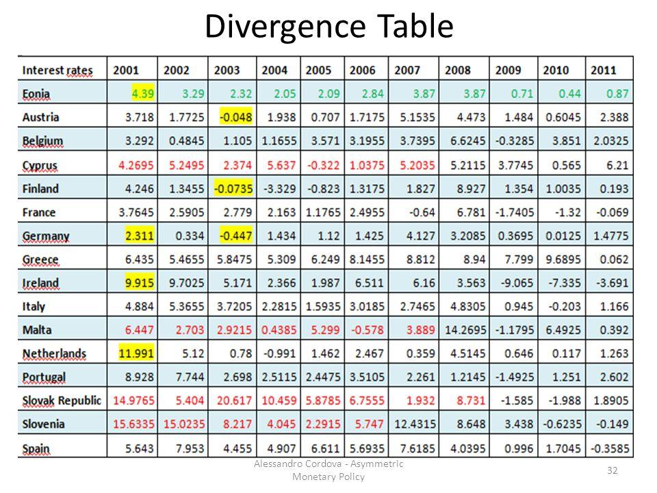 Divergence Table 32 Alessandro Cordova - Asymmetric Monetary Policy