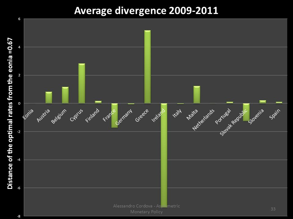 33 Alessandro Cordova - Asymmetric Monetary Policy
