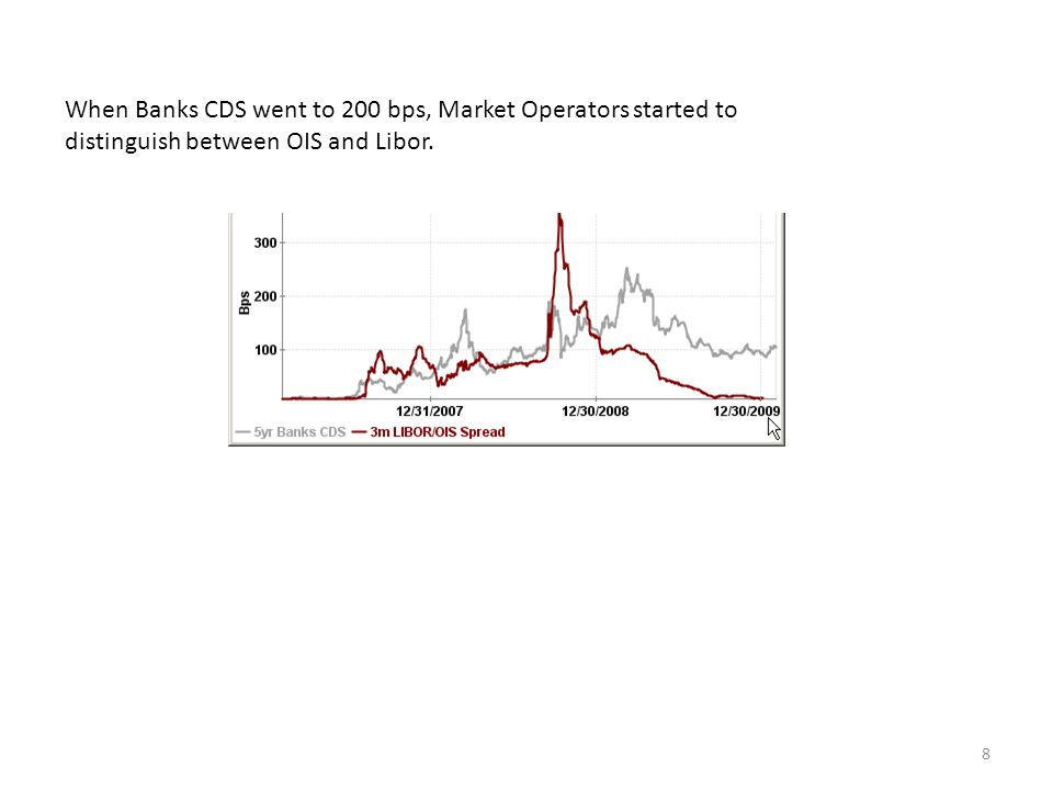 8 When Banks CDS went to 200 bps, Market Operators started to distinguish between OIS and Libor.