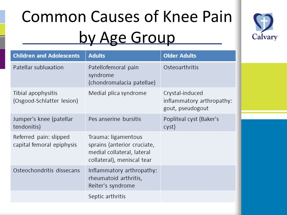 Common Causes of Knee Pain by Age Group Children and AdolescentsAdultsOlder Adults Patellar subluxationPatellofemoral pain syndrome (chondromalacia pa