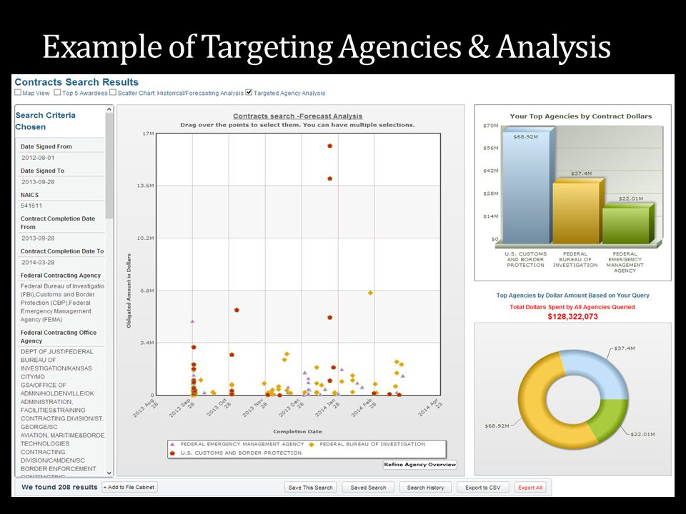Example of Targeting Agencies & Analysis