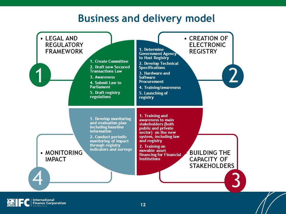 Business and delivery model BUILDING THE CAPACITY OF STAKEHOLDERS MONITORING IMPACT CREATION OF ELECTRONIC REGISTRY LEGAL AND REGULATORY FRAMEWORK 1.