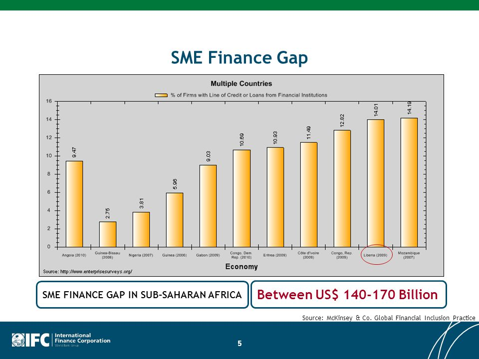 SME FINANCE GAP IN SUB-SAHARAN AFRICA Source: McKinsey & Co.