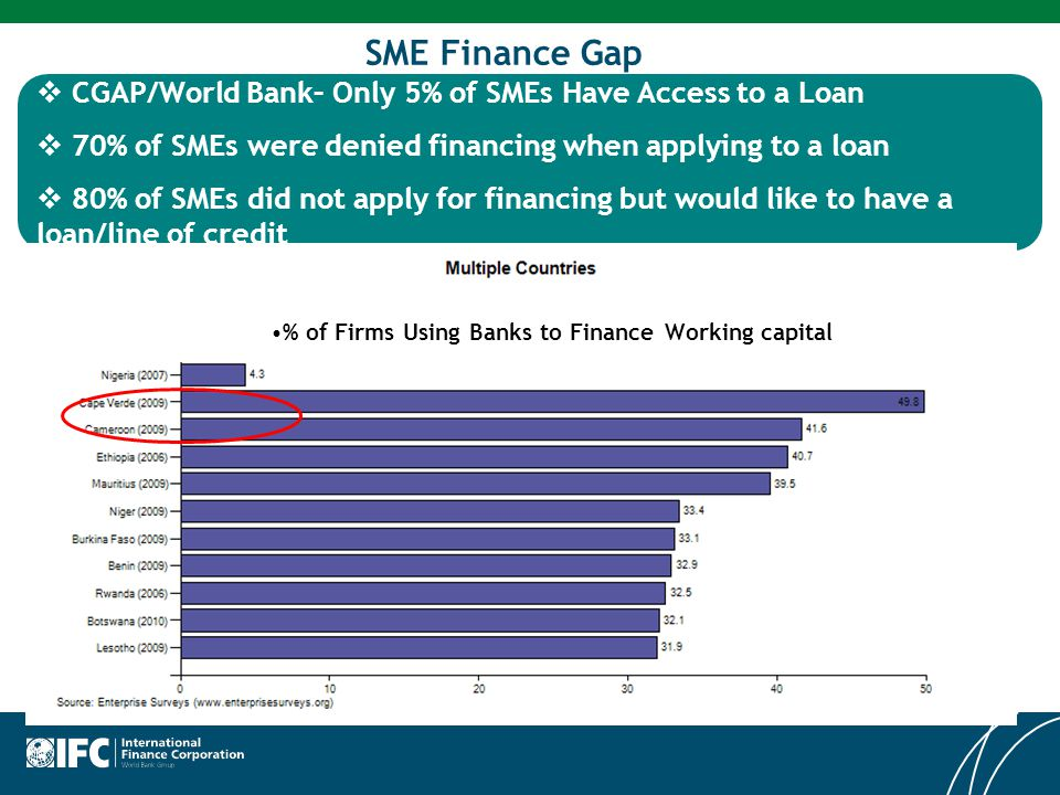 SME Finance Gap  CGAP/World Bank– Only 5% of SMEs Have Access to a Loan  70% of SMEs were denied financing when applying to a loan  80% of SMEs did not apply for financing but would like to have a loan/line of credit % of Firms Using Banks to Finance Working capital