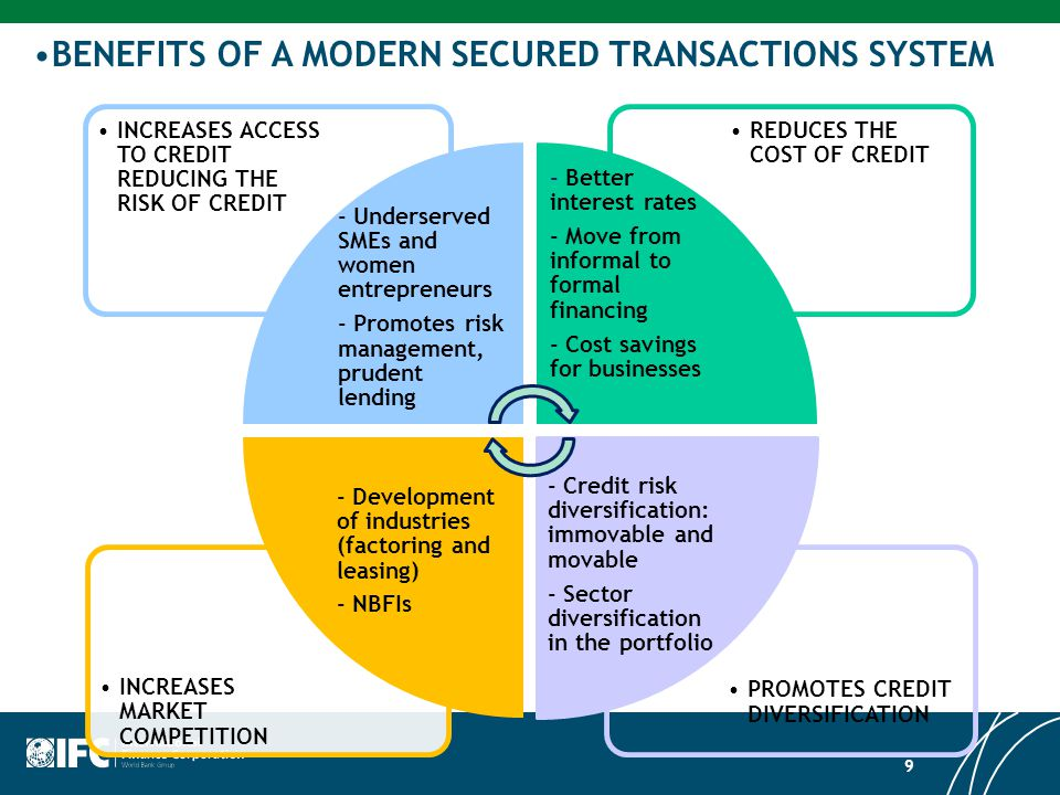 BENEFITS OF A MODERN SECURED TRANSACTIONS SYSTEM 9 PROMOTES CREDIT DIVERSIFICATION INCREASES MARKET COMPETITION REDUCES THE COST OF CREDIT INCREASES ACCESS TO CREDIT REDUCING THE RISK OF CREDIT - Underserved SMEs and women entrepreneurs - Promotes risk management, prudent lending - Better interest rates - Move from informal to formal financing - Cost savings for businesses - Credit risk diversification: immovable and movable - Sector diversification in the portfolio - Development of industries (factoring and leasing) - NBFIs