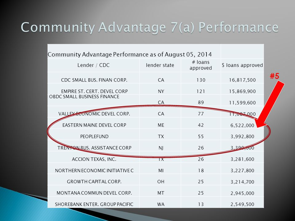 Community Advantage Performance as of August 05, 2014 Lender / CDClender state # loans approved $ loans approved CDC SMALL BUS.
