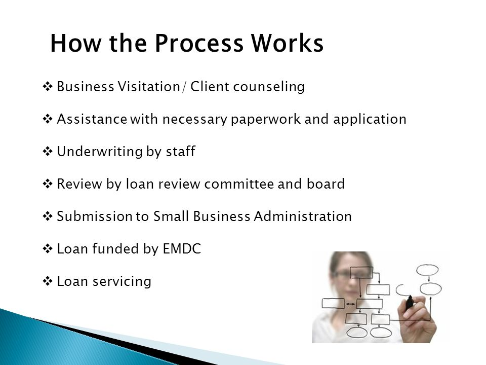  Business Visitation/ Client counseling  Assistance with necessary paperwork and application  Underwriting by staff  Review by loan review committee and board  Submission to Small Business Administration  Loan funded by EMDC  Loan servicing How the Process Works