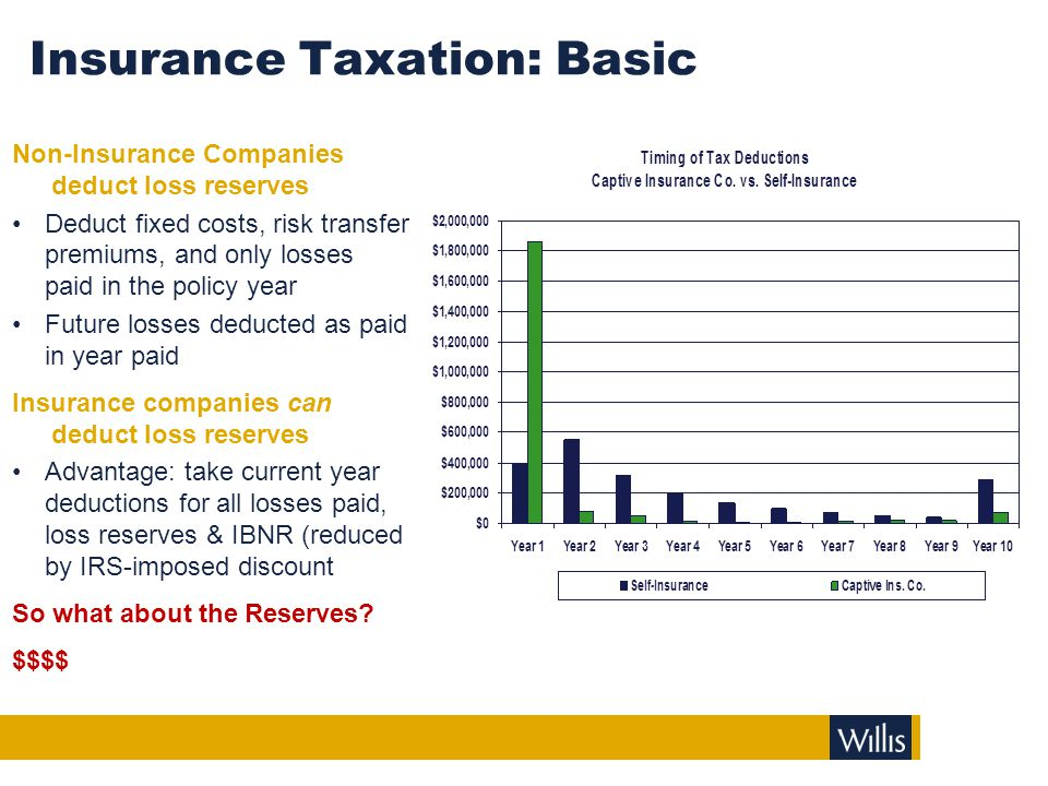 Insurance Taxation: Basic Non-Insurance Companies deduct loss reserves Deduct fixed costs, risk transfer premiums, and only losses paid in the policy