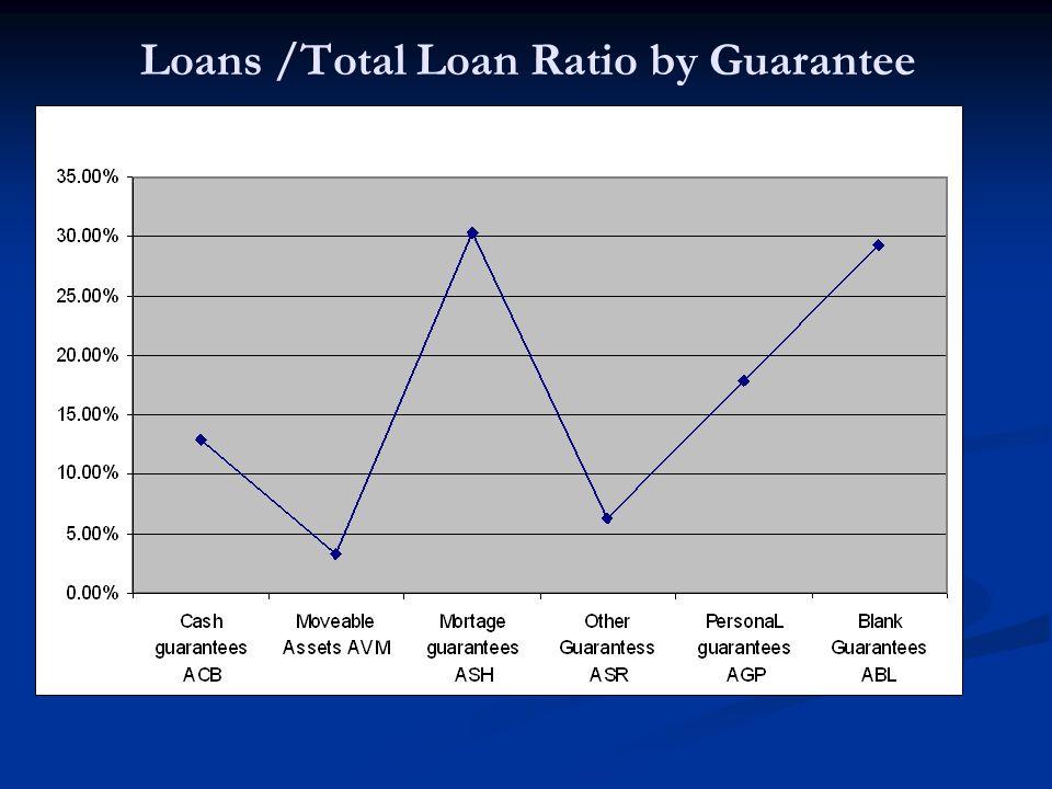 Loans /Total Loan Ratio by Guarantee