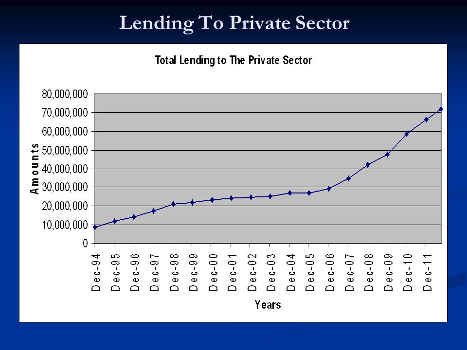 Lending To Private Sector