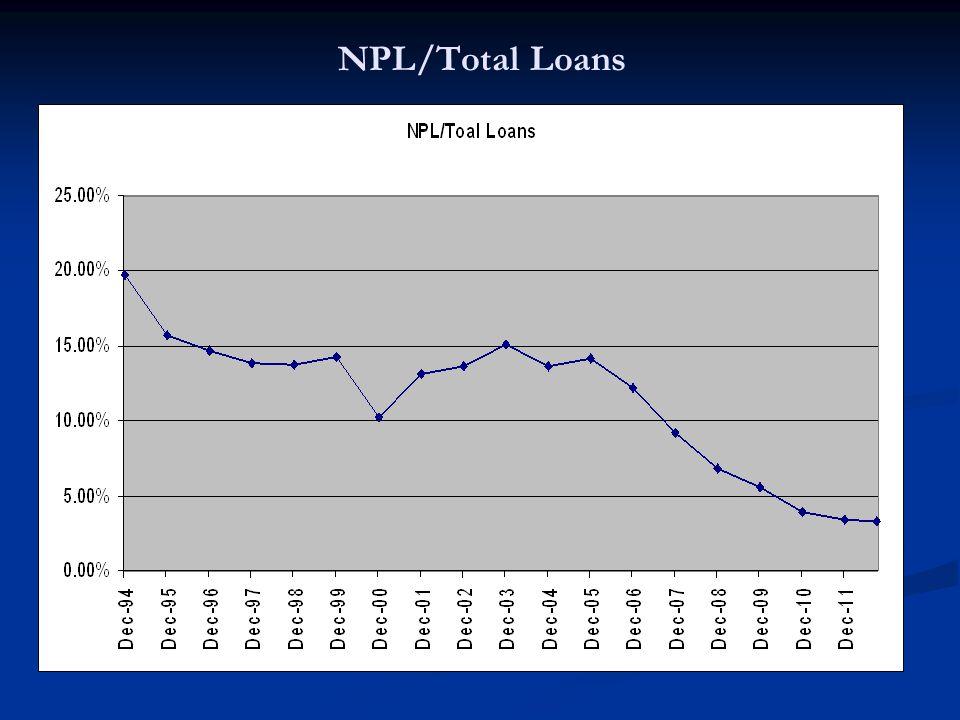 NPL/Total Loans