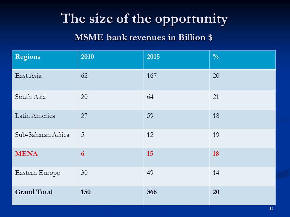 SME Loan/Total Loans(%) in MENA Countries