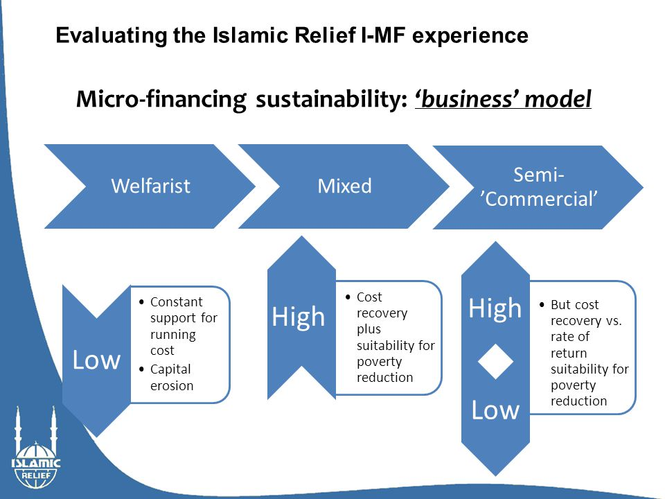 Evaluating the Islamic Relief I-MF experience Micro-financing sustainability: 'business' model Low High But cost recovery vs.