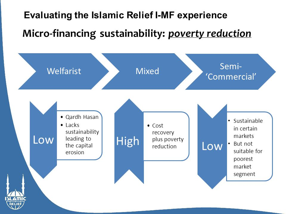 Micro-financing sustainability: poverty reduction Evaluating the Islamic Relief I-MF experience High Sustainable in certain markets But not suitable for poorest market segment Cost recovery plus poverty reduction Low Qardh Hasan Lacks sustainability leading to the capital erosion Low