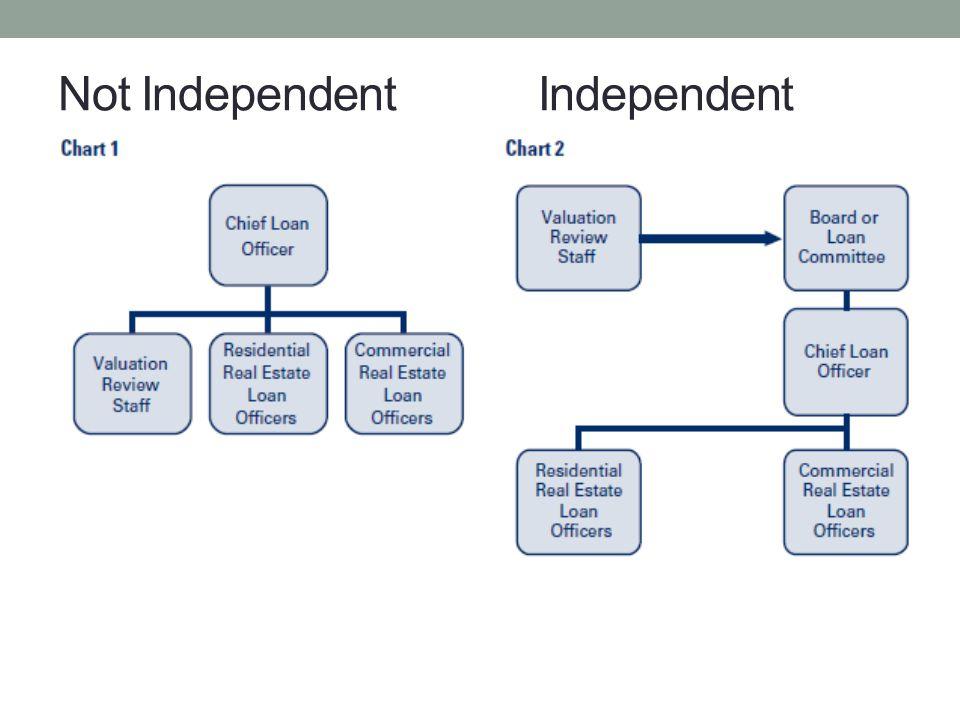 Not IndependentIndependent
