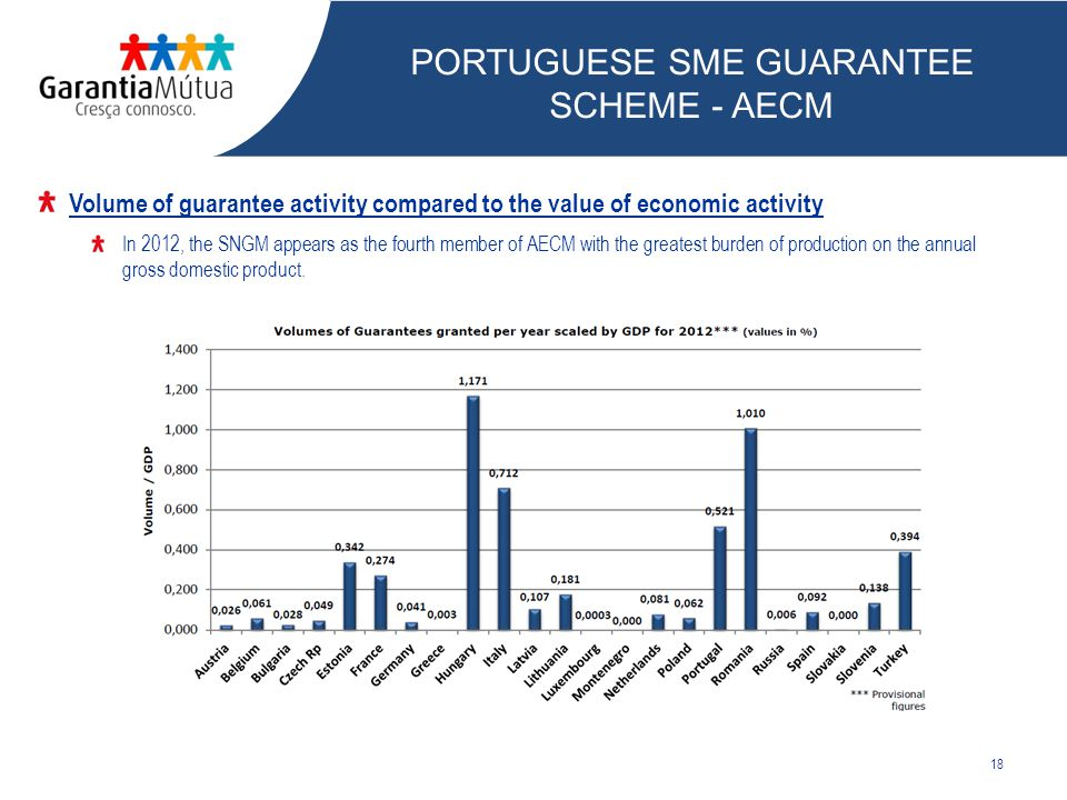 18 Volume of guarantee activity compared to the value of economic activity In 2012, the SNGM appears as the fourth member of AECM with the greatest burden of production on the annual gross domestic product.