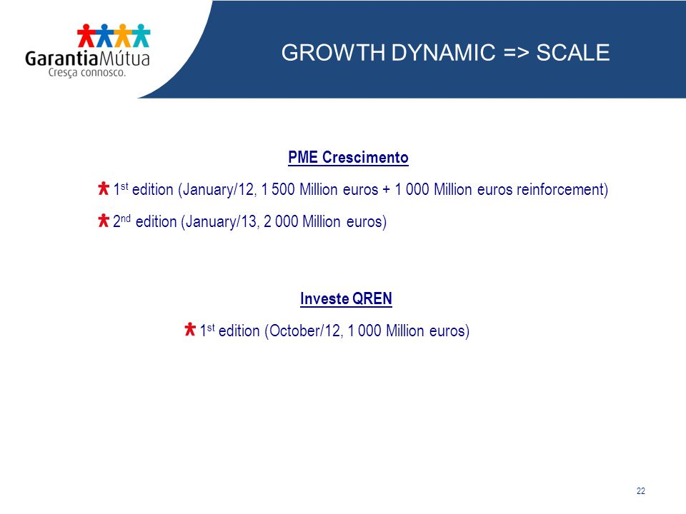 22 Investe QREN 1 st edition (October/12, 1 000 Million euros) PME Crescimento 1 st edition (January/12, 1 500 Million euros + 1 000 Million euros reinforcement) 2 nd edition (January/13, 2 000 Million euros) GROWTH DYNAMIC => SCALE