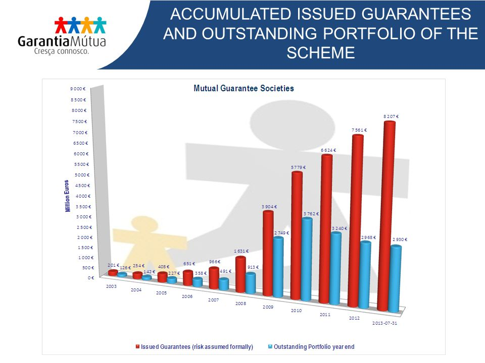 ACCUMULATED ISSUED GUARANTEES AND OUTSTANDING PORTFOLIO OF THE SCHEME